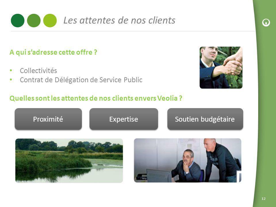 12 Les attentes de nos clients A qui sadresse cette offre ? Collectivités Contrat de Délégation de Service Public Quelles sont les attentes de nos cli