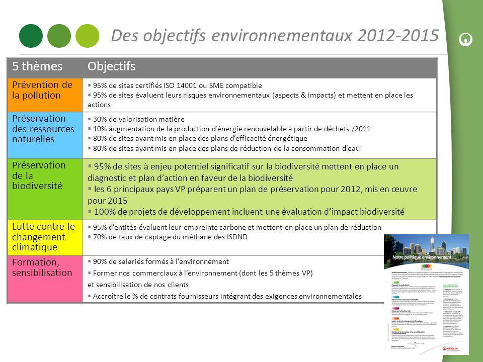 33 Des objectifs environnementaux 2012-2015 5 thèmesObjectifs Prévention de la pollution 95% de sites certifiés ISO 14001 ou SME compatible 95% de sit
