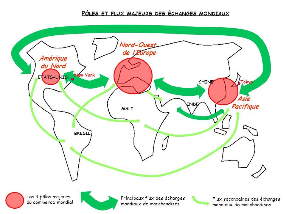 Les 3 pôles majeurs du commerce mondial Principaux flux des échanges mondiaux de marchandises P ÔLES ET FLUX MAJEURS DES ÉCHANGES MONDIAUX BRESIL CHIN