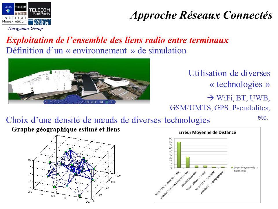 Navigation Group Définition dun « environnement » de simulation Utilisation de diverses « technologies » WiFi, BT, UWB, GSM/UMTS, GPS, Pseudolites, etc.