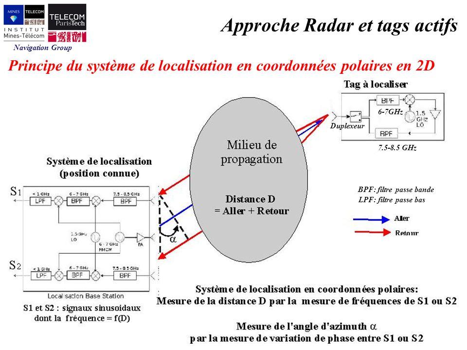 Navigation Group Approche Radar et tags actifs 6-7GHz 7.5-8.5 GHz Duplexeur BPF: filtre passe bande LPF: filtre passe bas Principe du système de localisation en coordonnées polaires en 2D