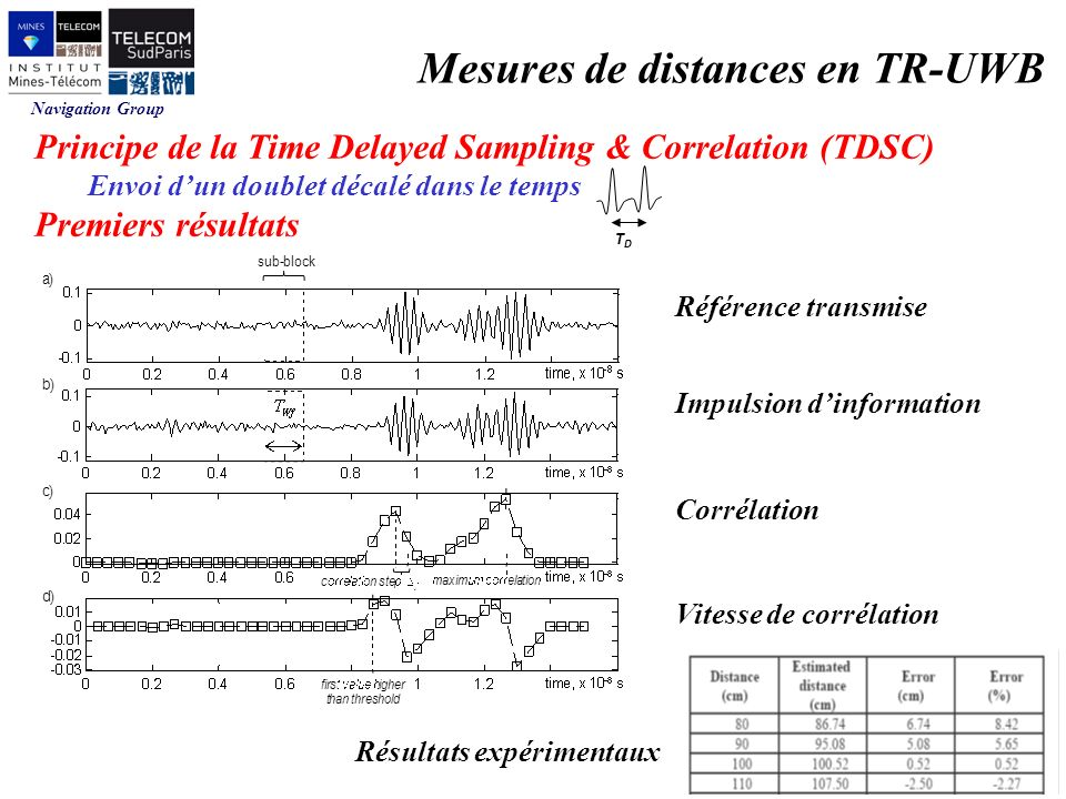 Navigation Group Mesures de distances en TR-UWB Principe de la Time Delayed Sampling & Correlation (TDSC) Envoi dun doublet décalé dans le temps Premi