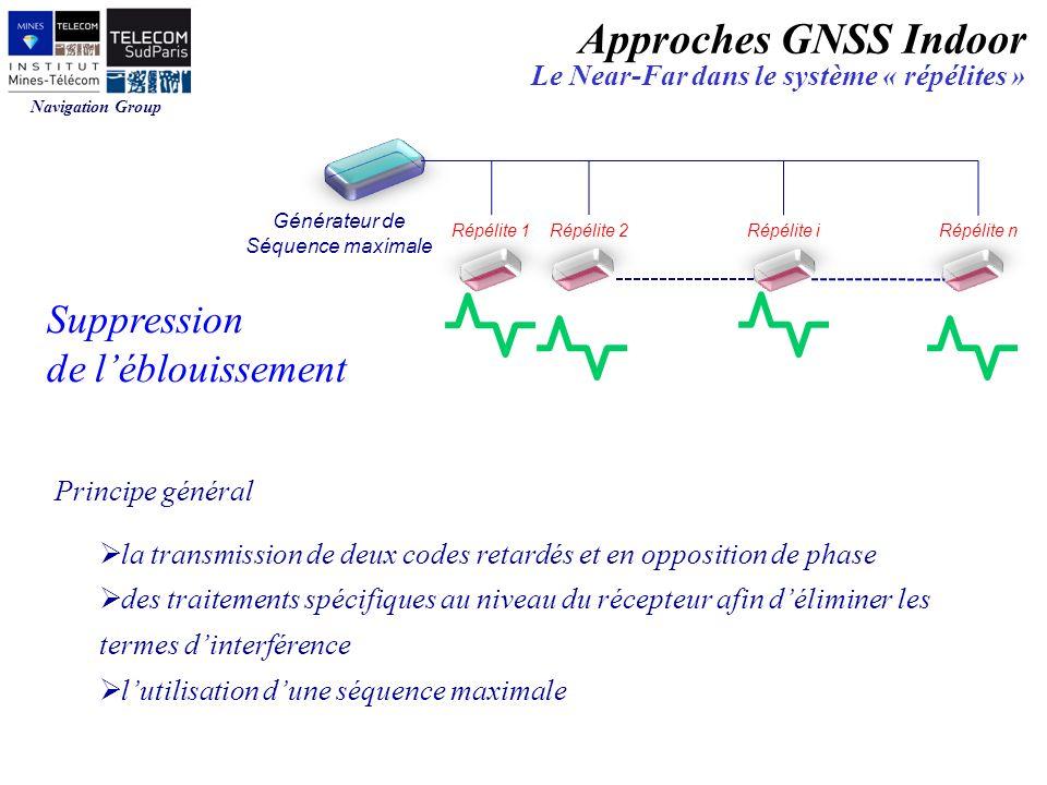 Navigation Group Suppression de léblouissement Générateur de Séquence maximale Répélite 1Répélite 2 Répélite i Répélite n Principe général la transmis