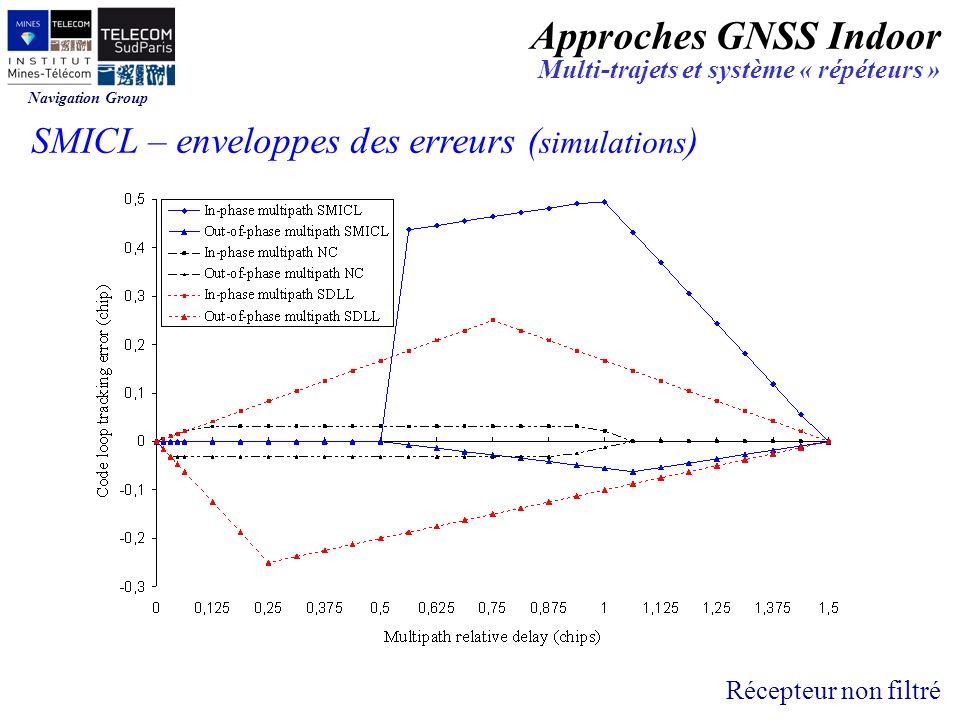Navigation Group SMICL – enveloppes des erreurs ( simulations ) Récepteur non filtré Approches GNSS Indoor Multi-trajets et système « répéteurs »