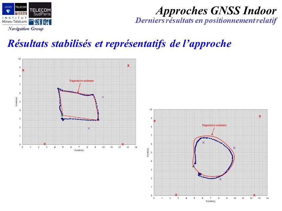 Navigation Group Résultats stabilisés et représentatifs de lapproche Approches GNSS Indoor Derniers résultats en positionnement relatif