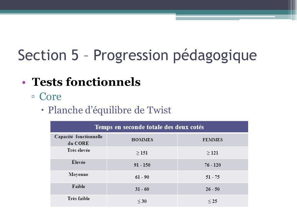 Section 5 – Progression pédagogique Tests fonctionnels Core Planche déquilibre de Twist Temps en seconde totale des deux cotés Capacité fonctionnelle du CORE HOMMESFEMMES Très élevée 151 121 Élevée 91 - 15076 - 120 Moyenne 61 - 9051 - 75 Faible 31 - 6026 - 50 Très faible 30 25