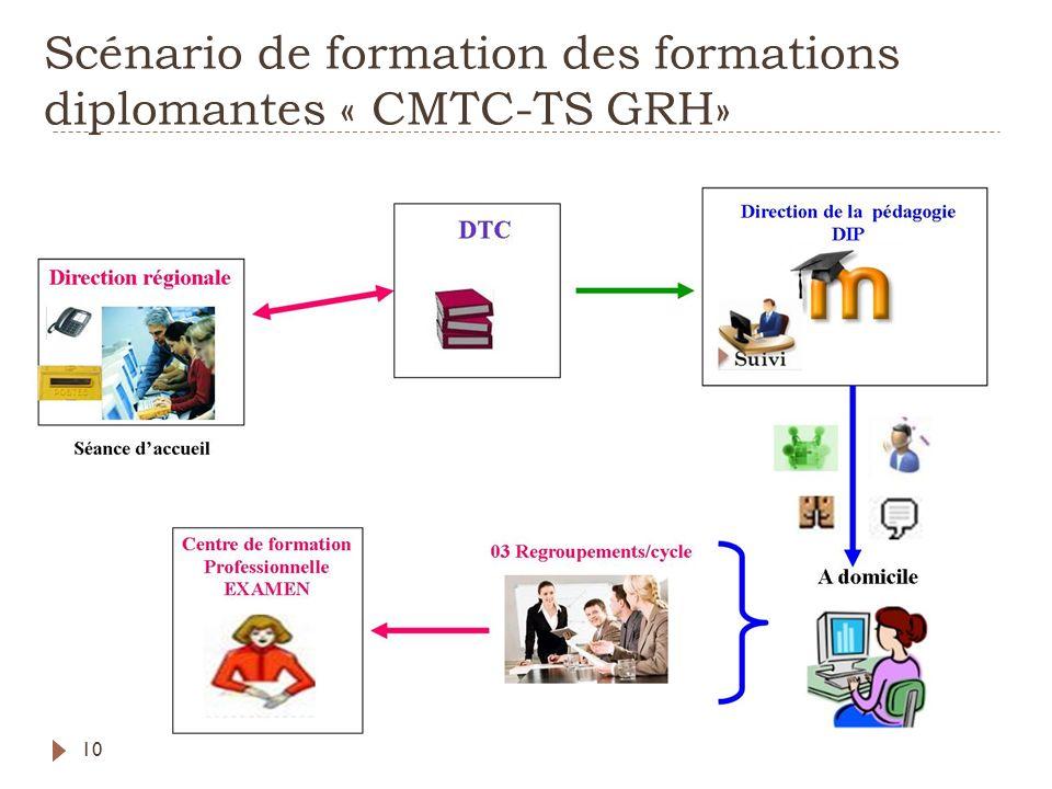 Scénario de formation des formations diplomantes « CMTC-TS GRH» 10