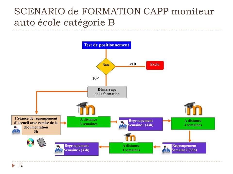 SCENARIO de FORMATION CAPP moniteur auto école catégorie B 12