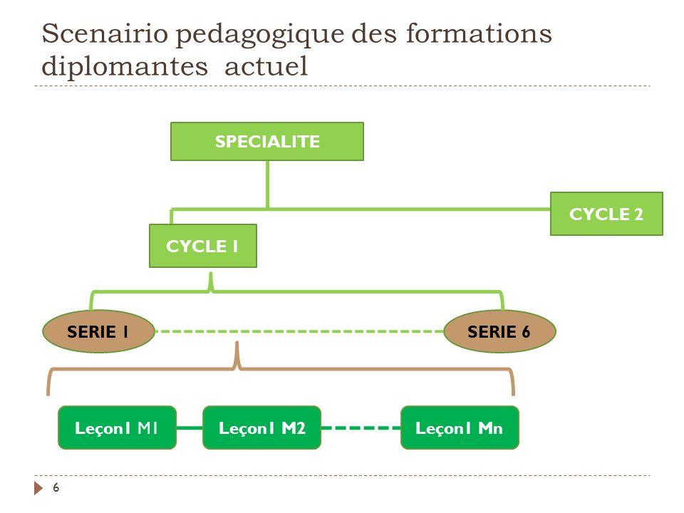 Scenairio pedagogique des formations diplomantes actuel 6 SPECIALITE CYCLE 1 CYCLE 2 SERIE 1SERIE 6 Leçon1 M1Leçon1 M2Leçon1 Mn