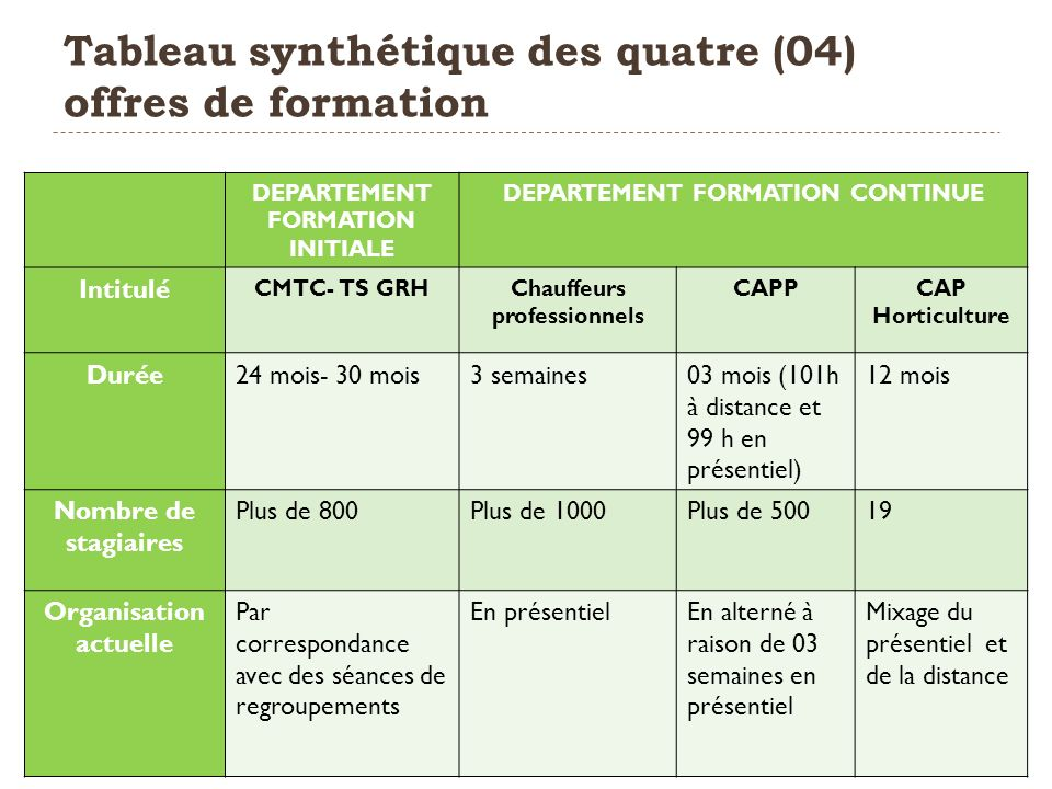 Tableau synthétique des quatre (04) offres de formation 8 DEPARTEMENT FORMATION INITIALE DEPARTEMENT FORMATION CONTINUE Intitulé CMTC- TS GRHChauffeur