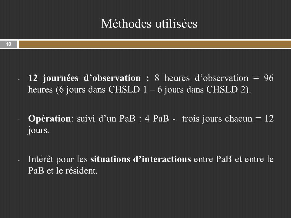 Méthodes utilisées - 12 journées dobservation : 8 heures dobservation = 96 heures (6 jours dans CHSLD 1 – 6 jours dans CHSLD 2).