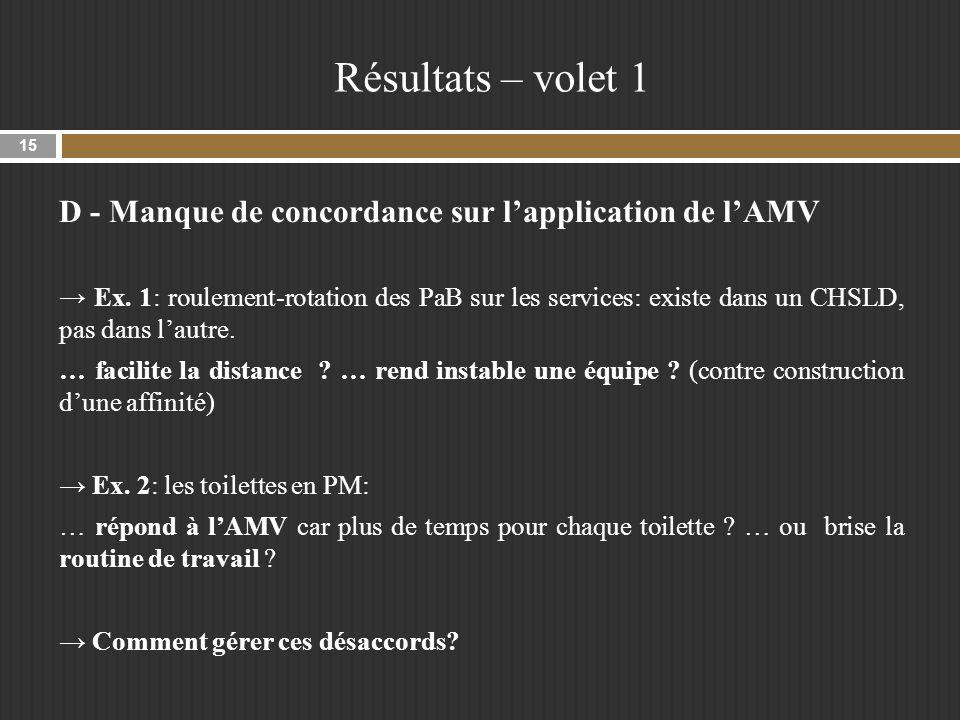 Résultats – volet 1 D - Manque de concordance sur lapplication de lAMV Ex.