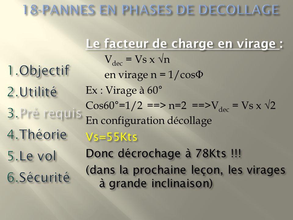 Le facteur de charge en virage : V dec = Vs x n en virage n = 1/cos Φ Ex : Virage à 60° Cos60°=1/2 ==> n=2 ==>V dec = Vs x 2 En configuration décollag