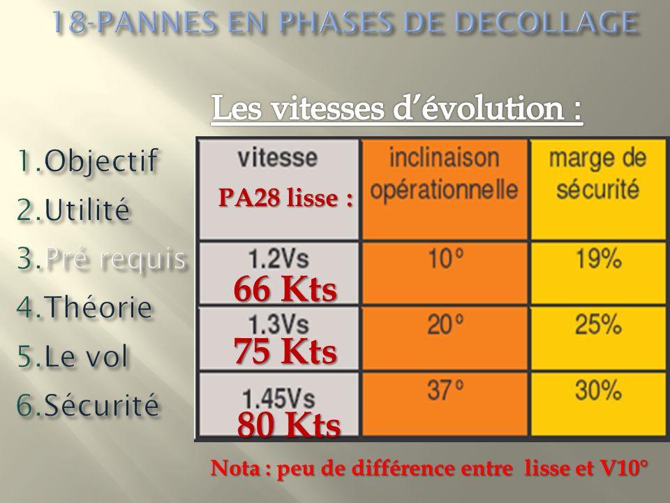 PA28 lisse : 66 Kts 75 Kts 80 Kts Nota : peu de différence entre lisse et V10°