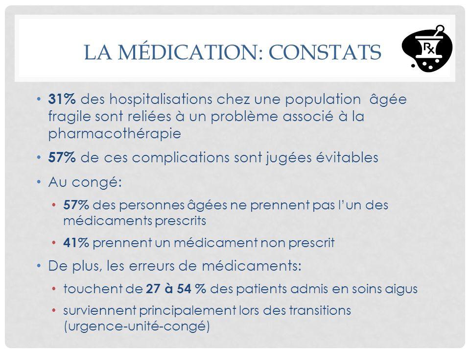 31% des hospitalisations chez une population âgée fragile sont reliées à un problème associé à la pharmacothérapie 57% de ces complications sont jugée
