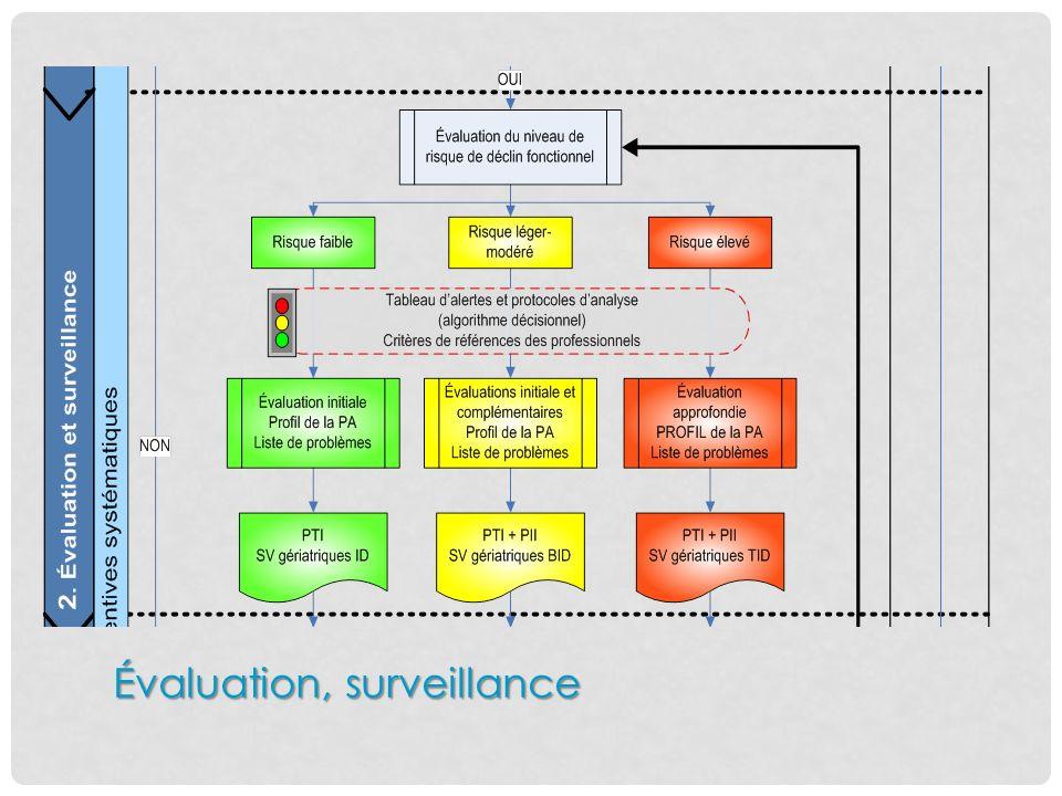 Évaluation, surveillance