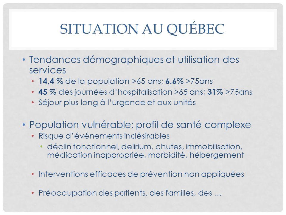 SITUATION AU QUÉBEC Tendances démographiques et utilisation des services 14,4 % de la population >65 ans; 6.6% >75ans 45 % des journées dhospitalisati