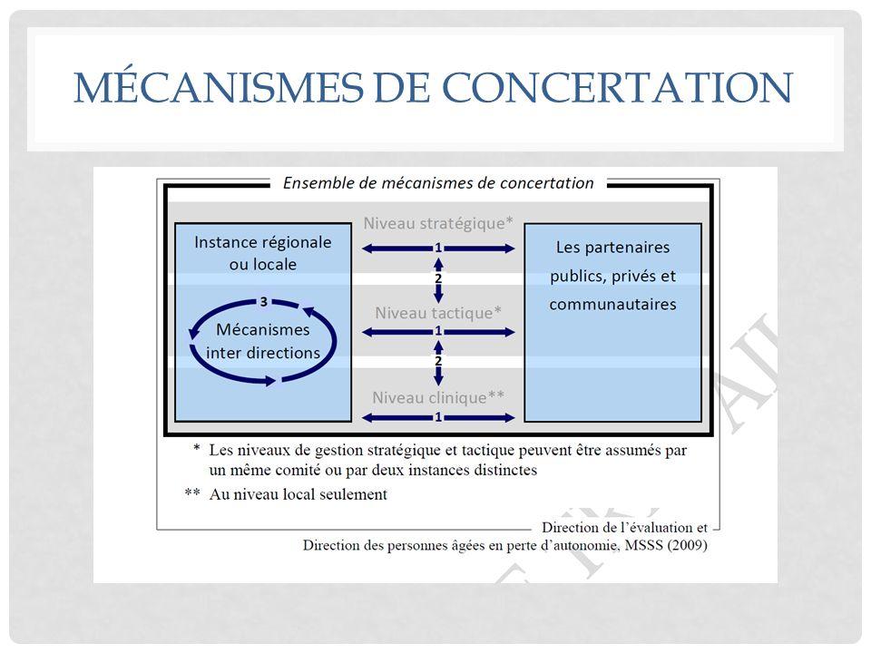 MÉCANISMES DE CONCERTATION