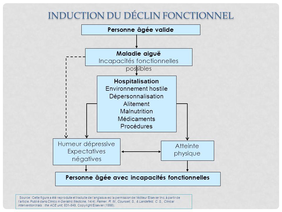 FACTEURS DE RISQUE, CAUSES OU CONSÉQUENCES DU DÉCLIN FONCTIONNEL DELIRIUM --- Syndrome dimmobilisation Désordres métaboliques Carence sensorielle Trouble de la mobilité Médication Déshydratation et malnutrition Douleur Troubles du sommeil Chutes Infections nosocomiales Fécalome, rétention urinaire, incontinence