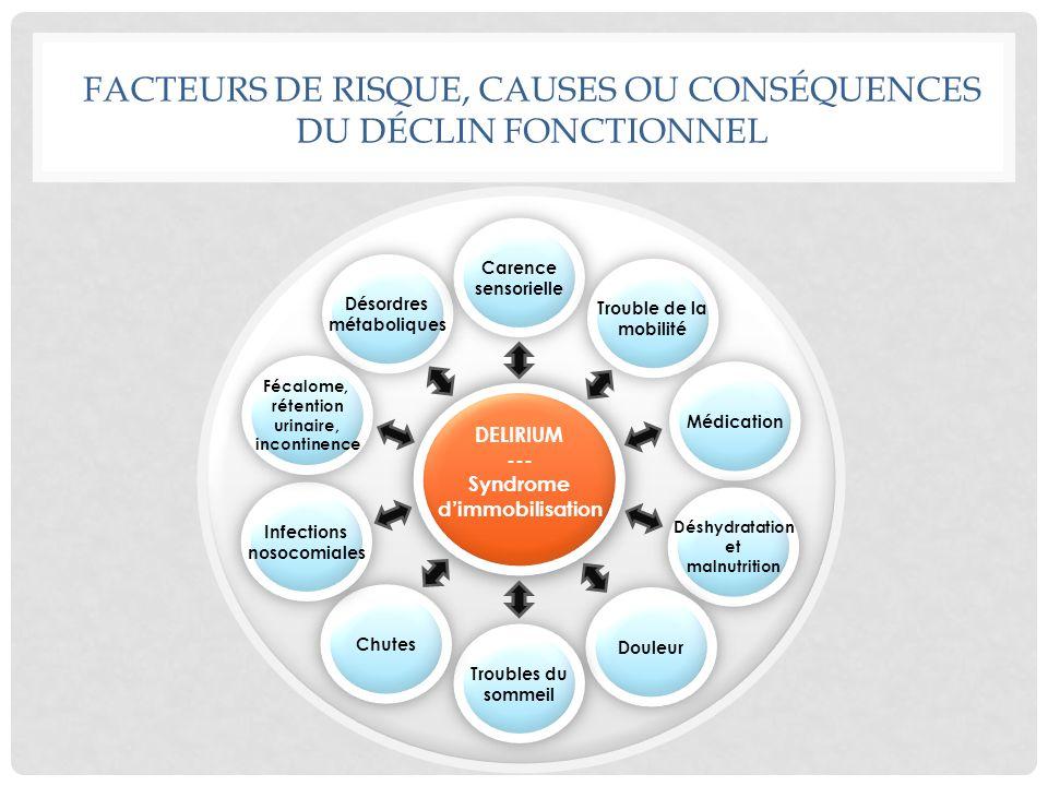 FACTEURS DE RISQUE, CAUSES OU CONSÉQUENCES DU DÉCLIN FONCTIONNEL DELIRIUM --- Syndrome dimmobilisation Désordres métaboliques Carence sensorielle Trou