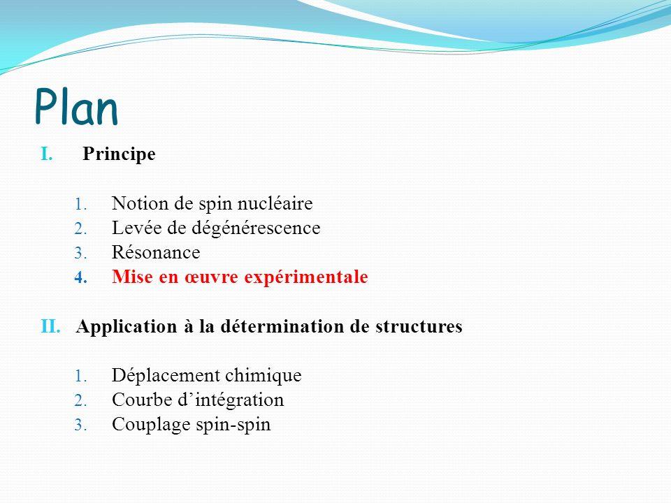 Plan I. Principe 1. Notion de spin nucléaire 2. Levée de dégénérescence 3. Résonance 4. Mise en œuvre expérimentale II. Application à la détermination