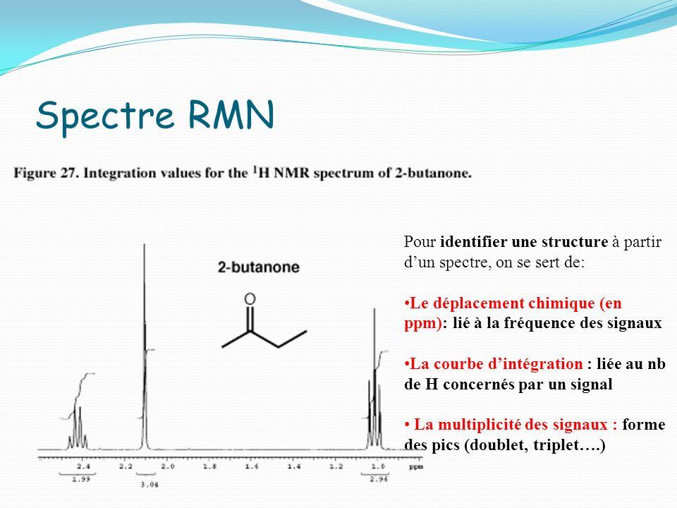 Spectre RMN Pour identifier une structure à partir dun spectre, on se sert de: Le déplacement chimique (en ppm): lié à la fréquence des signaux La cou