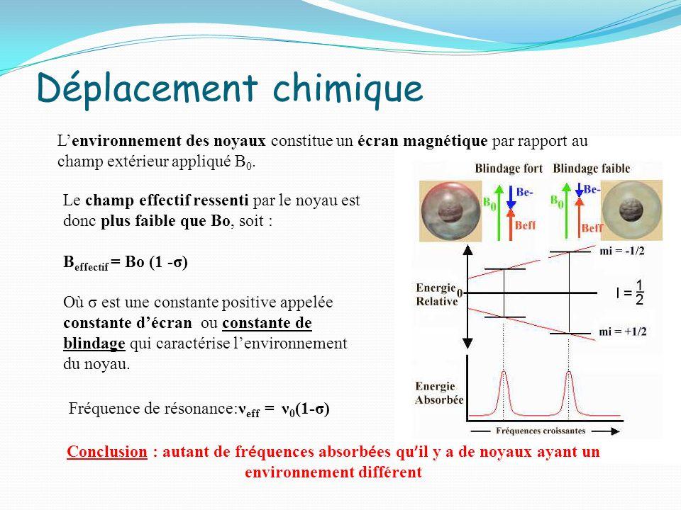 Déplacement chimique Lenvironnement des noyaux constitue un écran magnétique par rapport au champ extérieur appliqué B 0. Le champ effectif ressenti p