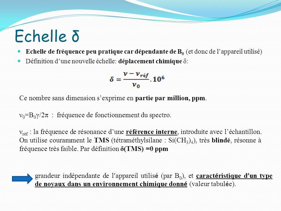 Echelle δ Echelle de fréquence peu pratique car dépendante de B 0 (et donc de lappareil utilisé) Définition dune nouvelle échelle: déplacement chimiqu