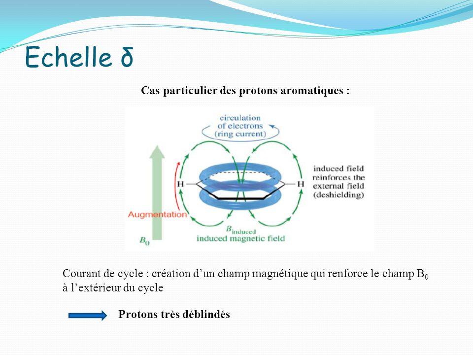 Cas particulier des protons aromatiques : Courant de cycle : création dun champ magnétique qui renforce le champ B 0 à lextérieur du cycle Protons trè