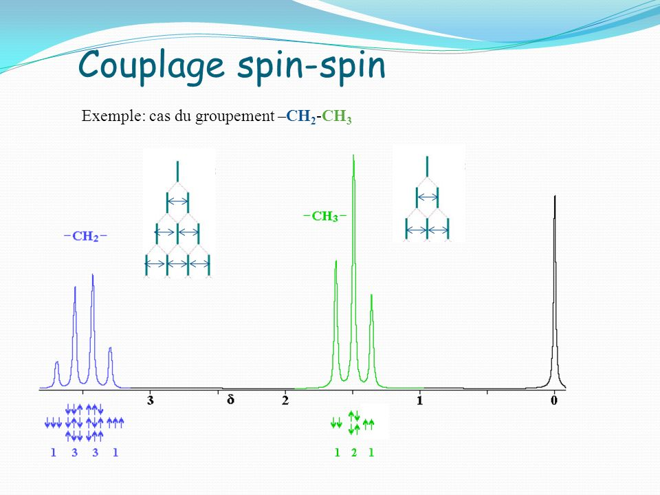 Couplage spin-spin Exemple: cas du groupement –CH 2 -CH 3