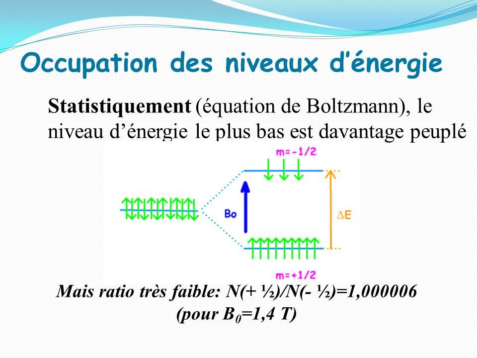 E blindagedéblindage B0B0 b B0B0 b J Couplage spin-spin Du fait de linteraction avec H b, H a présente deux fréquences de résonance : doublet J = constante de couplage (indépendante de B 0 ) Ordre de grandeur: quelques Hz.
