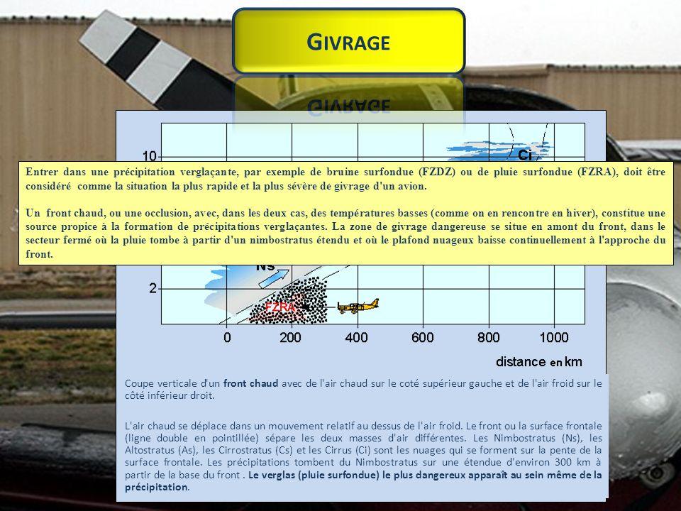 L accumulation de glace sur un avion est classée en trois groupes : le verglas, le givre (gelée blanche) et le givre mou.