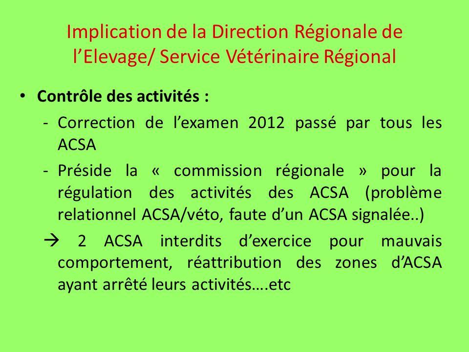 Contrôle des activités : - Correction de lexamen 2012 passé par tous les ACSA -Préside la « commission régionale » pour la régulation des activités des ACSA (problème relationnel ACSA/véto, faute dun ACSA signalée..) 2 ACSA interdits dexercice pour mauvais comportement, réattribution des zones dACSA ayant arrêté leurs activités….etc Implication de la Direction Régionale de lElevage/ Service Vétérinaire Régional