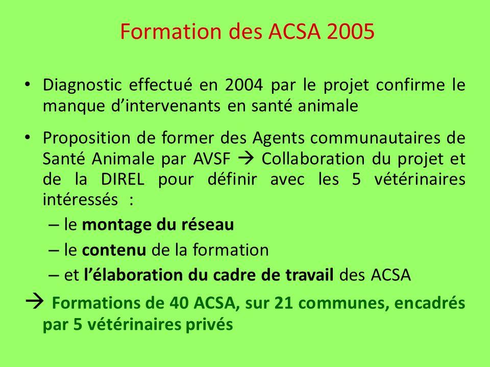 Formation des ACSA 2005 Diagnostic effectué en 2004 par le projet confirme le manque dintervenants en santé animale Proposition de former des Agents communautaires de Santé Animale par AVSF Collaboration du projet et de la DIREL pour définir avec les 5 vétérinaires intéressés : – le montage du réseau – le contenu de la formation – et lélaboration du cadre de travail des ACSA Formations de 40 ACSA, sur 21 communes, encadrés par 5 vétérinaires privés