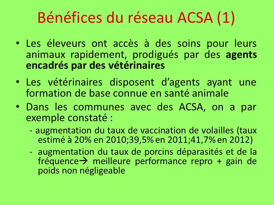 Bénéfices du réseau ACSA (1) Les éleveurs ont accès à des soins pour leurs animaux rapidement, prodigués par des agents encadrés par des vétérinaires Les vétérinaires disposent dagents ayant une formation de base connue en santé animale Dans les communes avec des ACSA, on a par exemple constaté : - augmentation du taux de vaccination de volailles (taux estimé à 20% en 2010;39,5% en 2011;41,7% en 2012) -augmentation du taux de porcins déparasités et de la fréquence meilleure performance repro + gain de poids non négligeable
