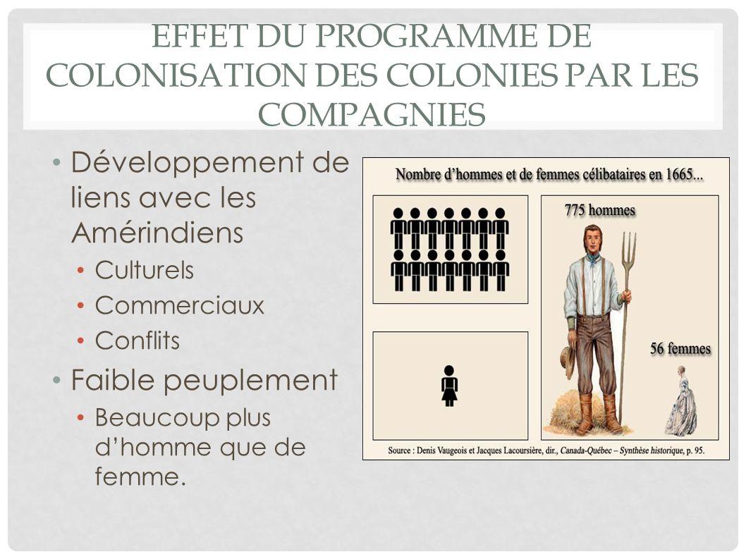 EFFET DU PROGRAMME DE COLONISATION DES COLONIES PAR LES COMPAGNIES Développement de liens avec les Amérindiens Culturels Commerciaux Conflits Faible p