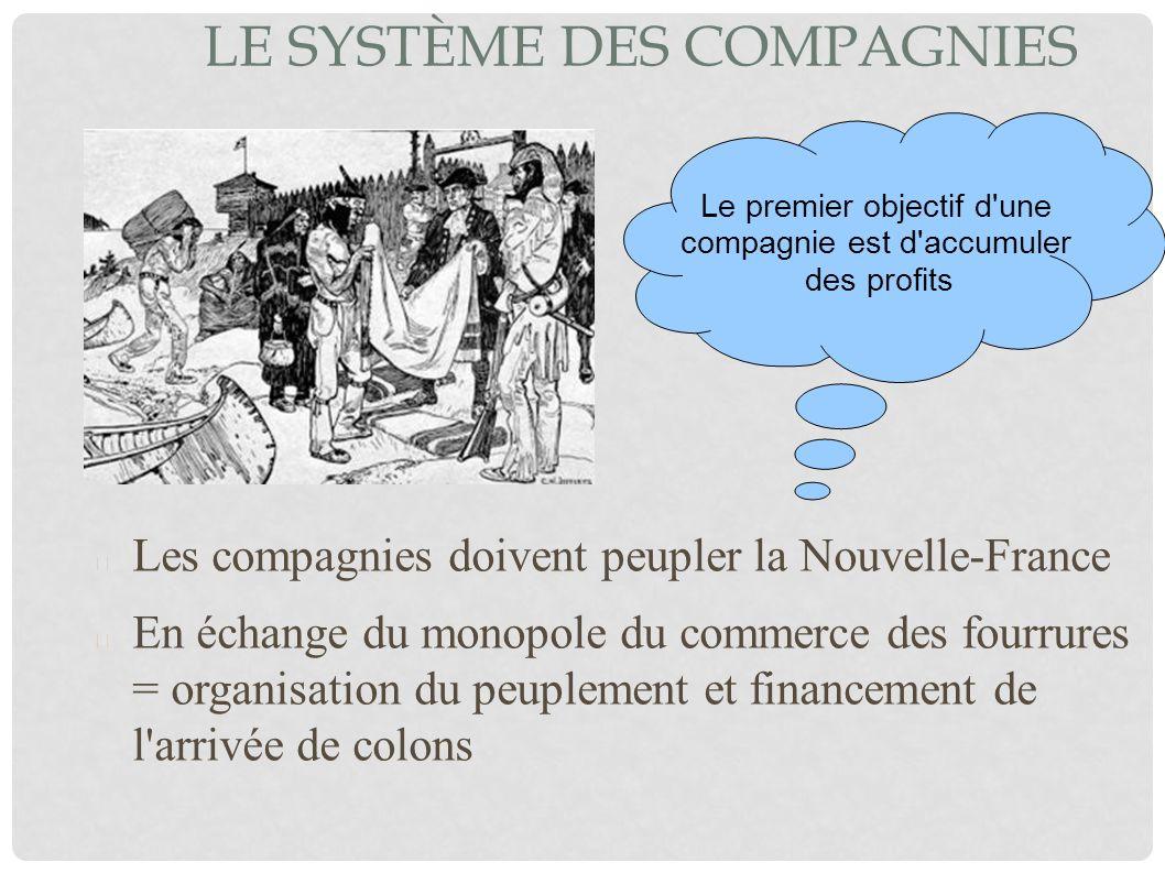 LE SYSTÈME DES COMPAGNIES Les compagnies doivent peupler la Nouvelle-France En échange du monopole du commerce des fourrures = organisation du peuplem