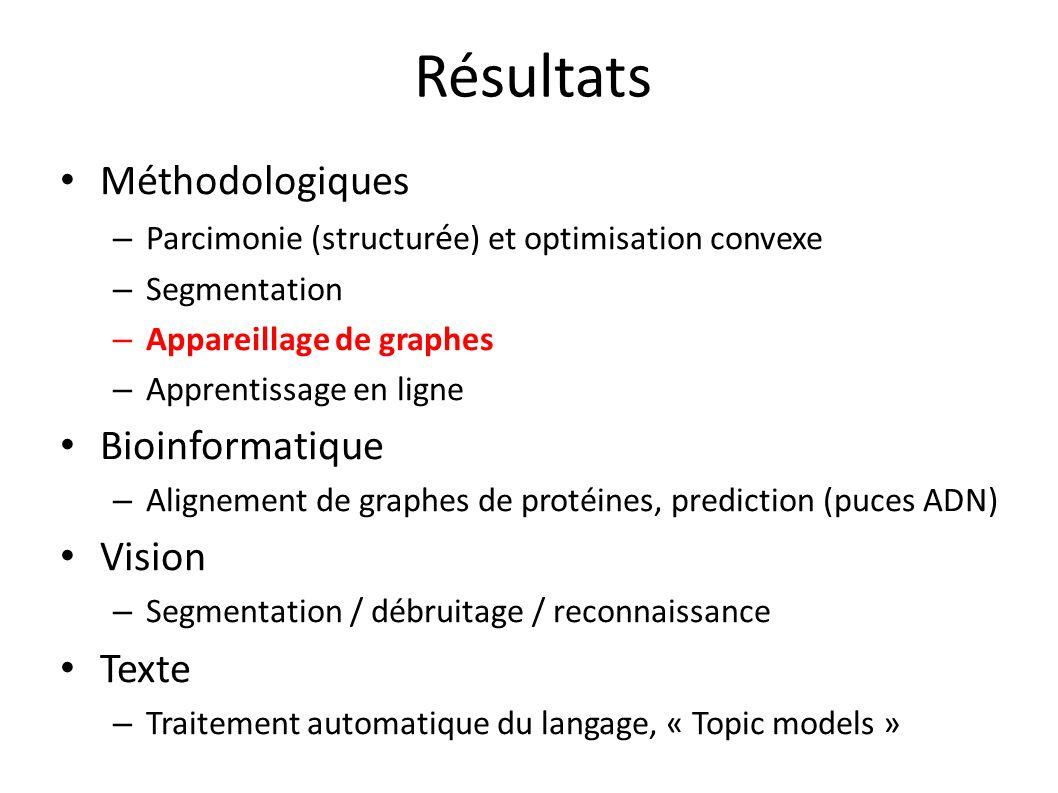 Résultats Méthodologiques – Parcimonie (structur é e) et optimisation convexe – Segmentation – Appareillage de graphes – Apprentissage en ligne Bioinformatique – Alignement de graphes de protéines, prediction (puces ADN) Vision – Segmentation / débruitage / reconnaissance Texte – Traitement automatique du langage, « Topic models »