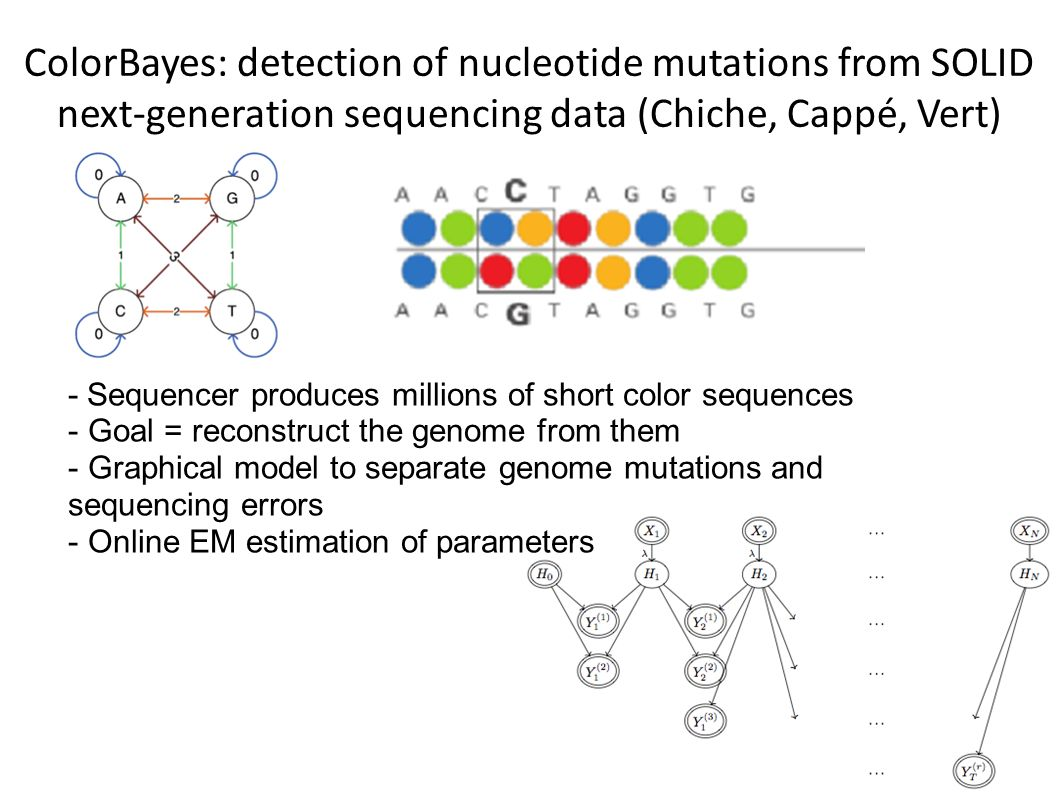 ColorBayes: detection of nucleotide mutations from SOLID next-generation sequencing data (Chiche, Cappé, Vert) - Sequencer produces millions of short