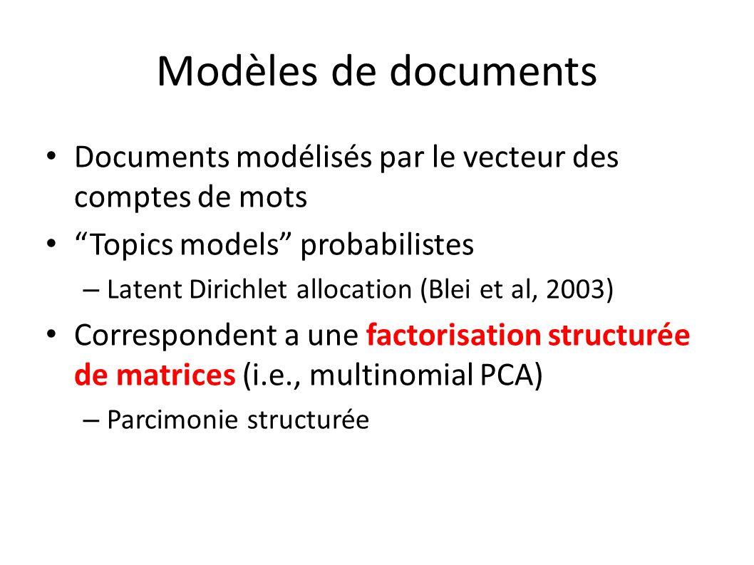 Modèles de documents Documents modélisés par le vecteur des comptes de mots Topics models probabilistes – Latent Dirichlet allocation (Blei et al, 2003) Correspondent a une factorisation structurée de matrices (i.e., multinomial PCA) – Parcimonie structurée
