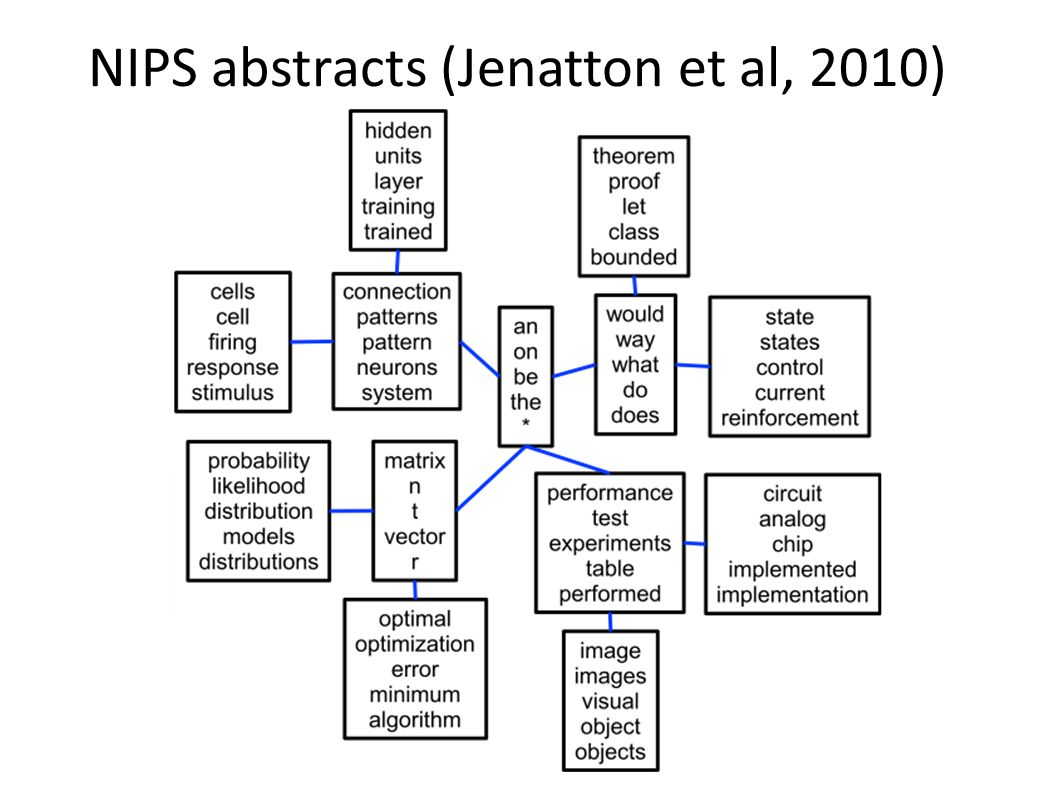 NIPS abstracts (Jenatton et al, 2010)