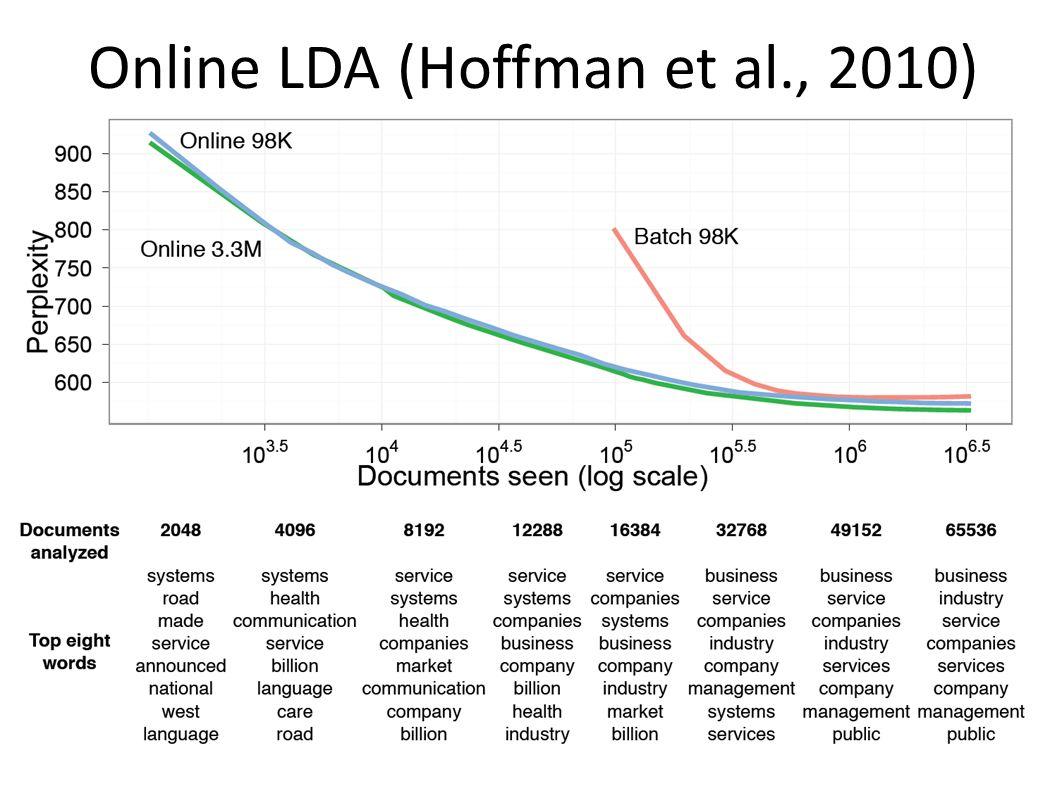 Online LDA (Hoffman et al., 2010)