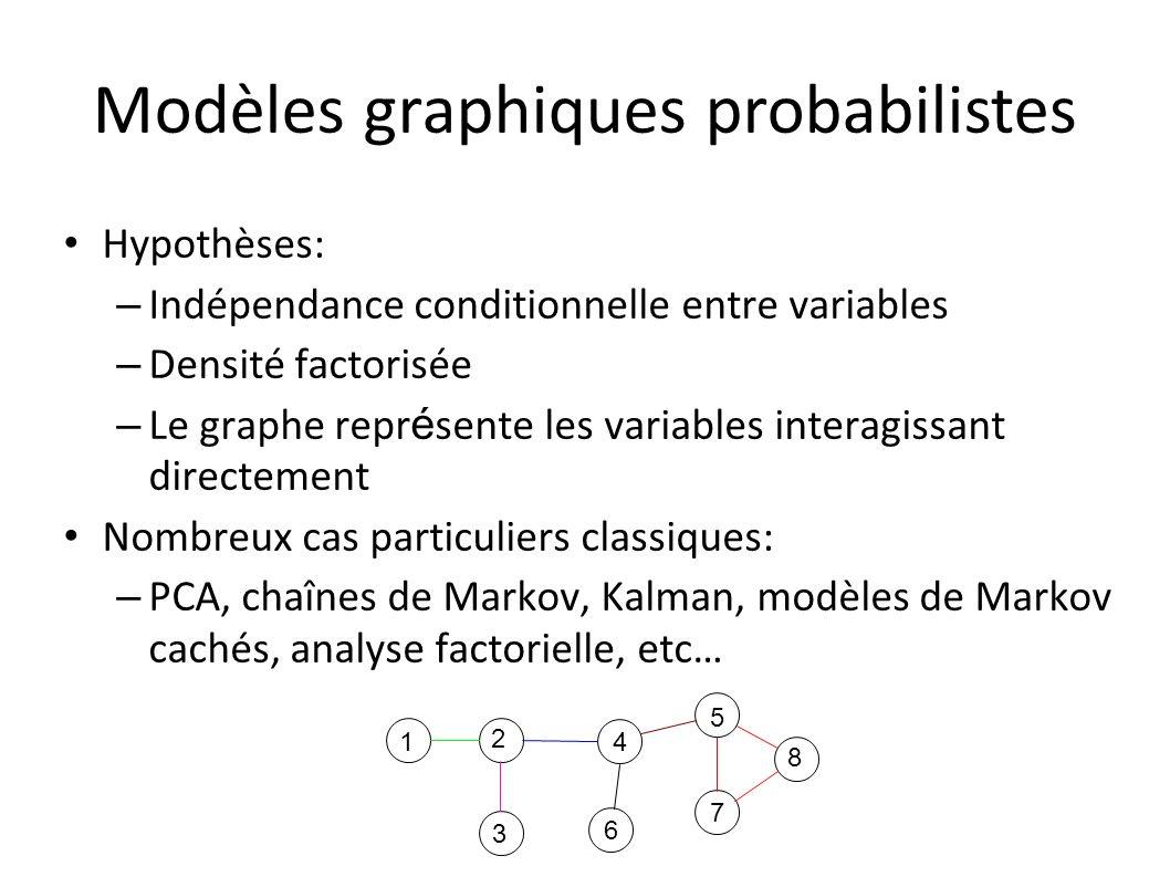 Hypothèses: – Indépendance conditionnelle entre variables – Densité factorisée – Le graphe repr é sente les variables interagissant directement Nombreux cas particuliers classiques: – PCA, chaînes de Markov, Kalman, modèles de Markov cachés, analyse factorielle, etc… 1 2 3 4 5 6 7 8 Modèles graphiques probabilistes