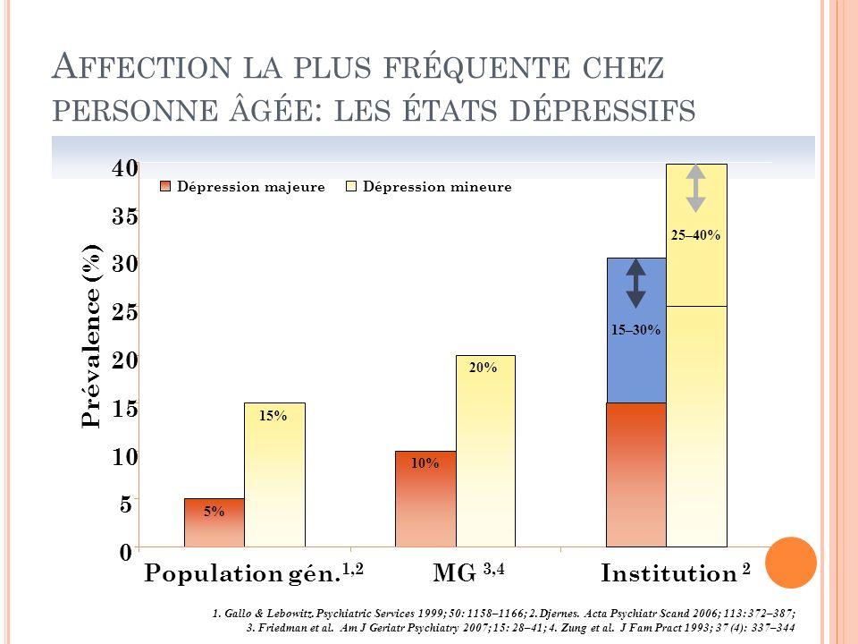 A FFECTION LA PLUS FRÉQUENTE CHEZ PERSONNE ÂGÉE : LES ÉTATS DÉPRESSIFS 1. Gallo & Lebowitz. Psychiatric Services 1999; 50: 1158–1166; 2. Djernes. Acta