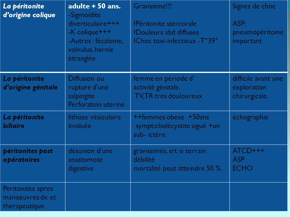 Principes du traitement des péritonites infectieuses généralisées PEC dune PAG est dabord médicale : Faire attention aux antalgiques!.