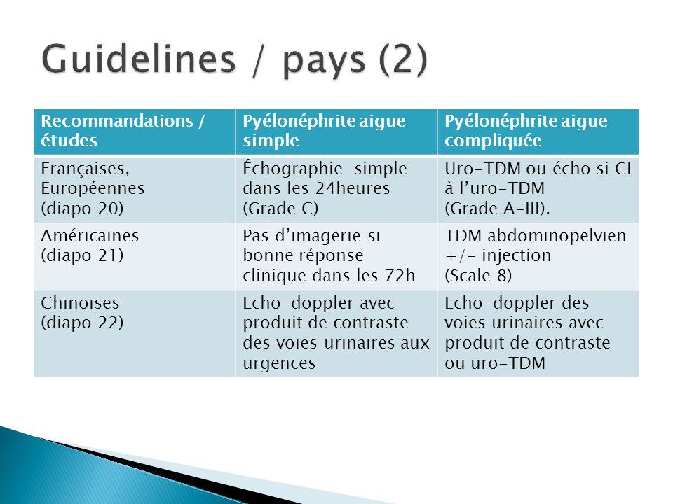 Recommandations / études Pyélonéphrite aigue simple Pyélonéphrite aigue compliquée Françaises, Européennes (diapo 20) Échographie simple dans les 24he