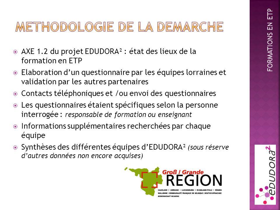 AXE 1.2 du projet EDUDORA² : état des lieux de la formation en ETP Elaboration dun questionnaire par les équipes lorraines et validation par les autre