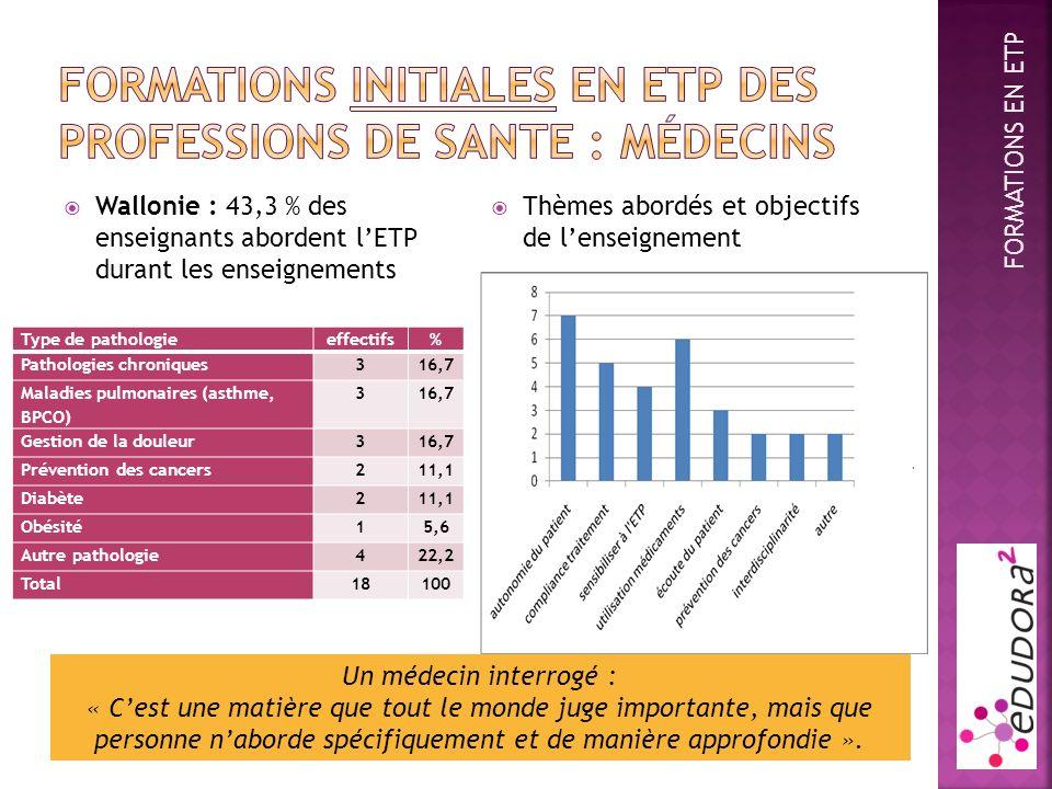 Wallonie : 43,3 % des enseignants abordent lETP durant les enseignements Thèmes abordés et objectifs de lenseignement Type de pathologieeffectifs% Pat