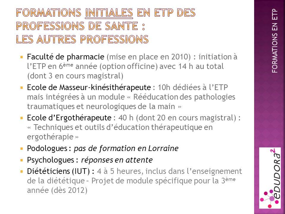 Faculté de pharmacie (mise en place en 2010) : initiation à lETP en 6 ème année (option officine) avec 14 h au total (dont 3 en cours magistral) Ecole de Masseur-kinésithérapeute : 10h dédiées à lETP mais intégrées à un module « Rééducation des pathologies traumatiques et neurologiques de la main » Ecole dErgothérapeute : 40 h (dont 20 en cours magistral) : « Techniques et outils déducation thérapeutique en ergothérapie » Podologues : pas de formation en Lorraine Psychologues : réponses en attente Diététiciens (IUT) : 4 à 5 heures, inclus dans lenseignement de la diététique – Projet de module spécifique pour la 3 ème année (dès 2012) FORMATIONS EN ETP