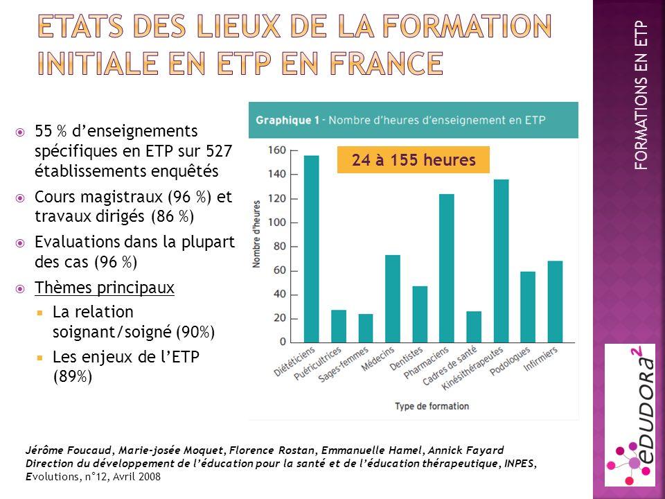 55 % denseignements spécifiques en ETP sur 527 établissements enquêtés Cours magistraux (96 %) et travaux dirigés (86 %) Evaluations dans la plupart d